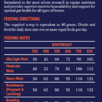 Feeding directions and rates for Poseidon Equines Digestive VM Supplement